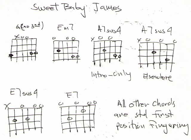 sweet baby james | Harmony Central